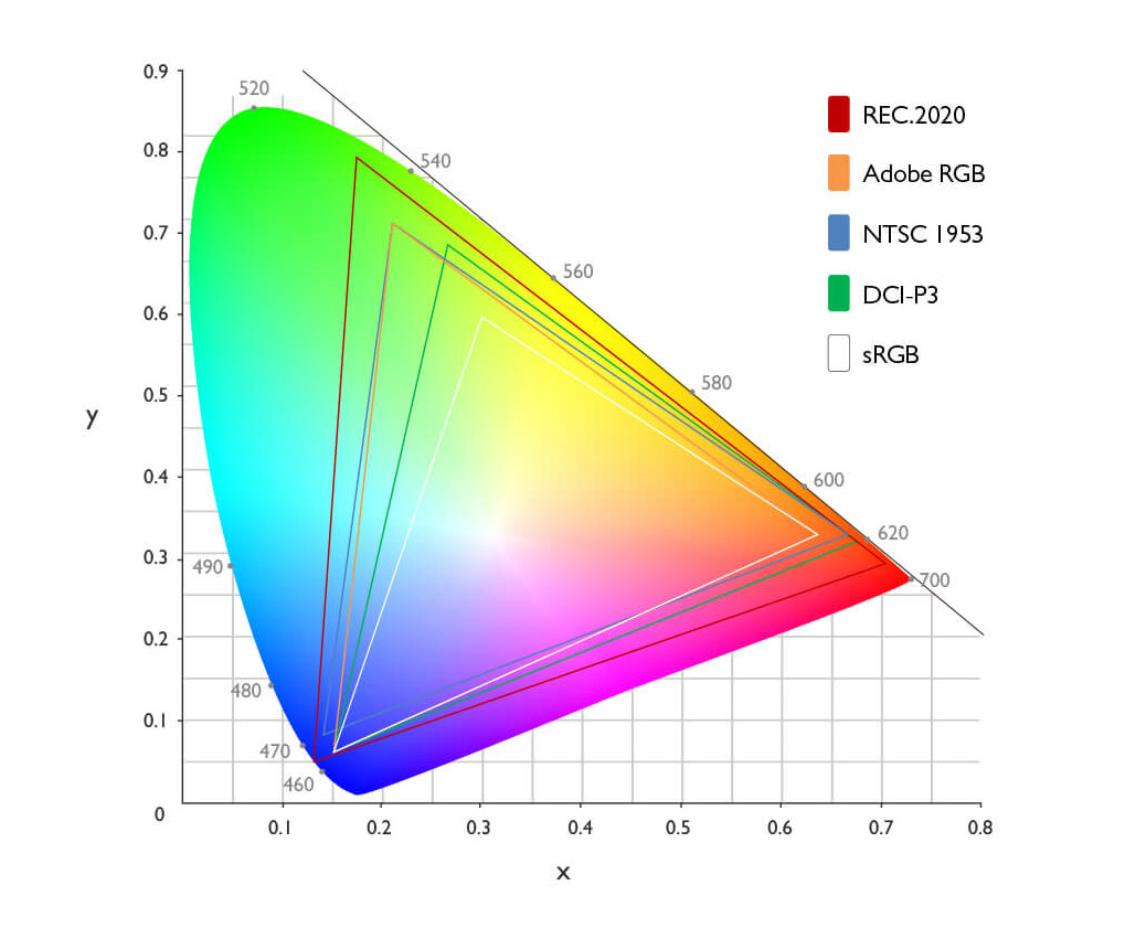 color gamut (spettro colore dei desktop monitor)